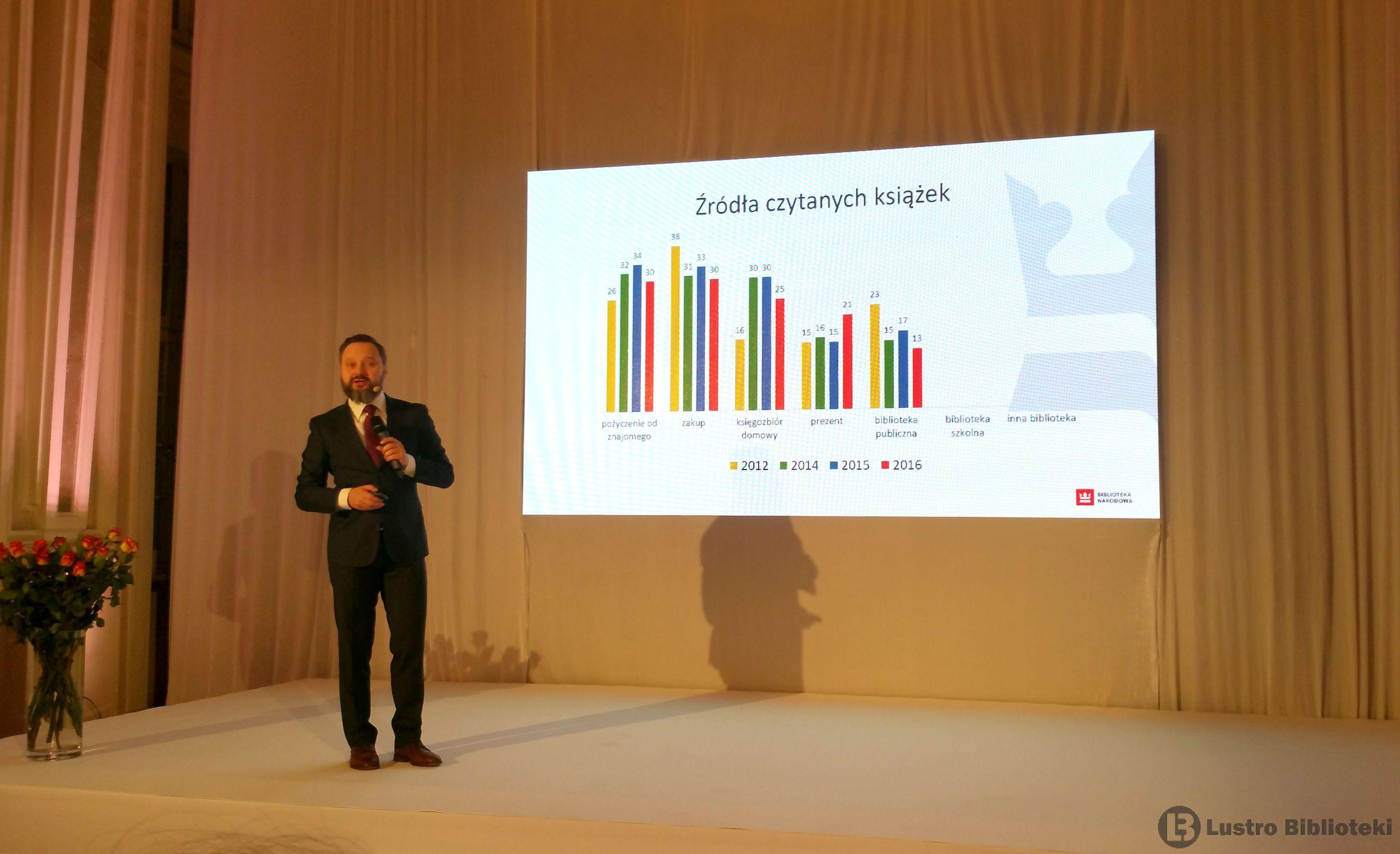 Stan czytelnictwa w Polsce w 2016 roku